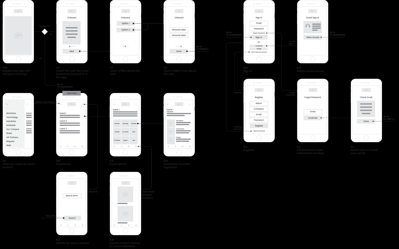 mazak-discover-app-flow