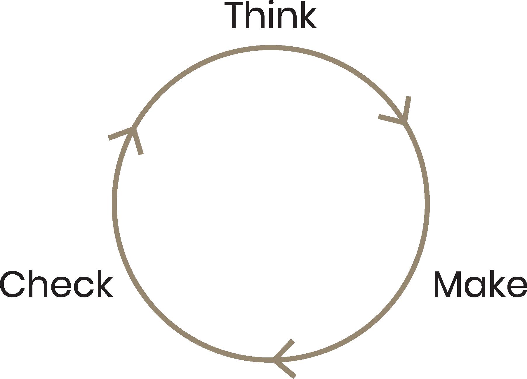 think-make-check